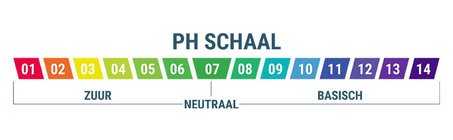 Het Belang Van pH