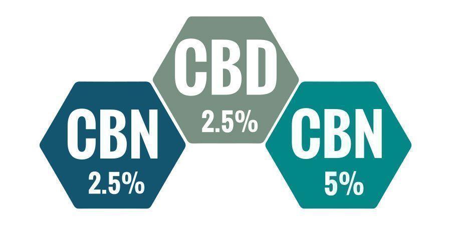 Welk Percentage CBN Olie Is Het Beste?