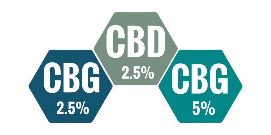 Welk Percentage CBG Olie Is Het Beste?