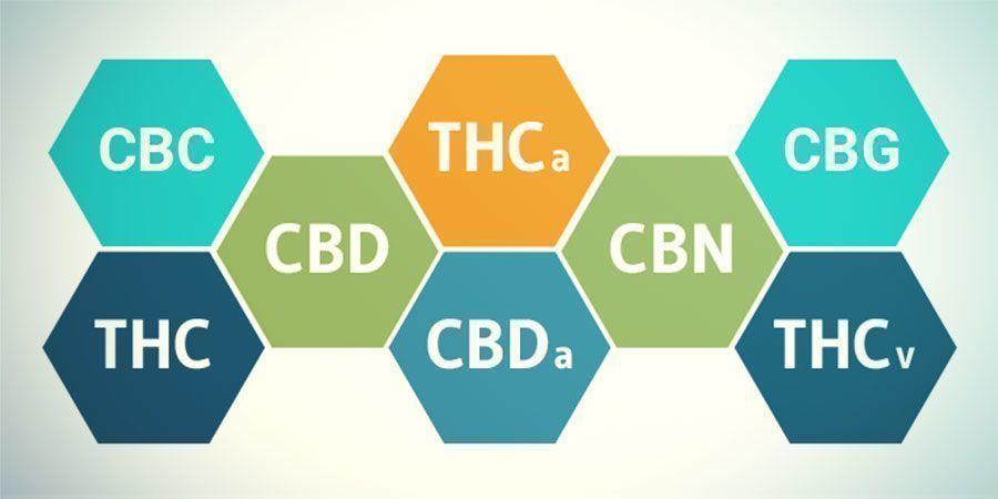 Verbindingen In cannabis