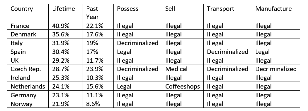 Table of Cannabis Use