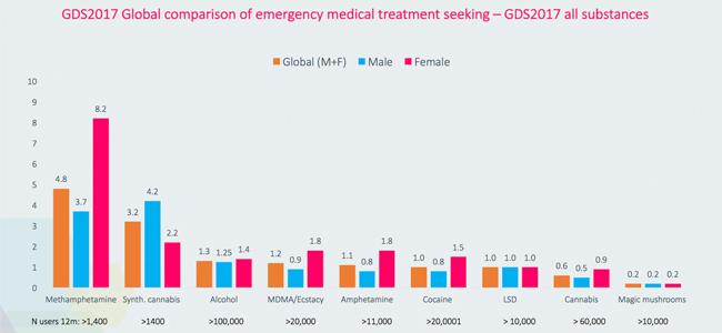 Grafiek Medische Behandeling Paddo's