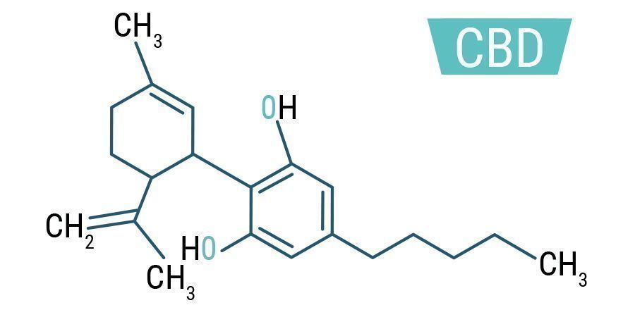 CBD Chemische Formule