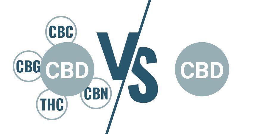 Full-Spectrum Versus CBD-Isolaat